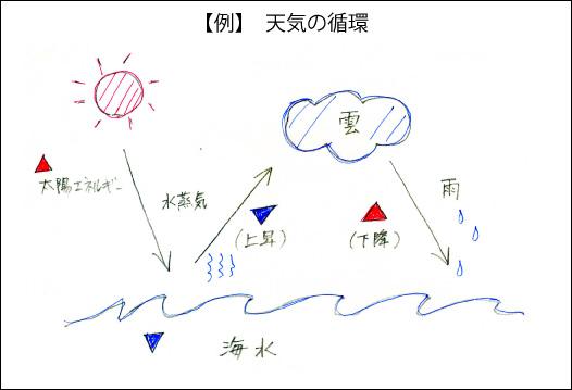 天気の循環