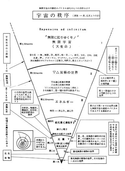 桜沢如一「宇宙の秩序」図