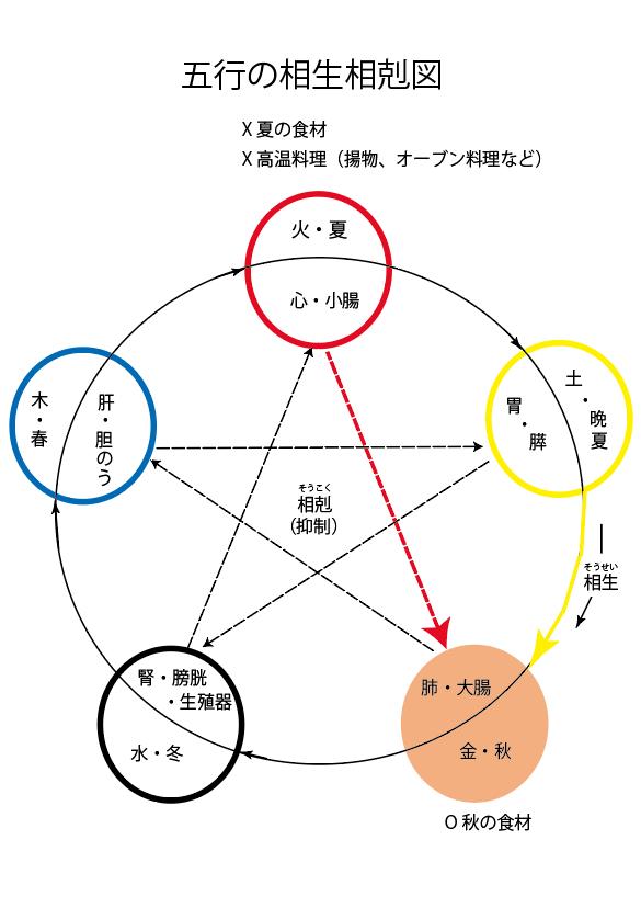 五行の相生相克(話題の症状42)